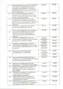 Образовательные услуги, Профессиональная подготовка, Повышение квалификации, Профессиональная переподготовка